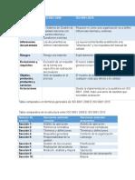 Tabla comparativa ISO 9001:2008 e ISO 9001:2015