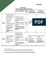 Attachment A - Nov LRTP Report Performance Matrix