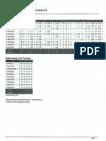Team Stats 5