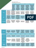 slm curriculum chart