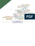 POHON SAMPAH