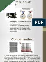 Componentes Del Ciclo de Refrigeracion