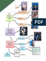 Mapa Menta de Tendencias y Futuro de Los Sistemas Computacionales.
