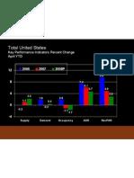 Key Performance Indicators (Total United States)