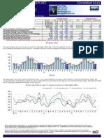 November WH Market Report