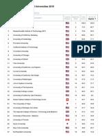 Academic Ranking of Worl...Shanghai Ranking - 2015