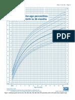 CDC Growth Charts 2000