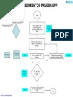 SARI 7. Mecanismo Procedimientos EPP