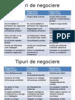 Tipuri de Negociere