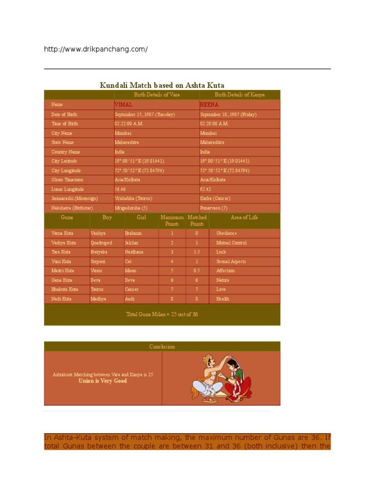 Kundli match making by name