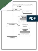 Estructura Organica Del Cetpro