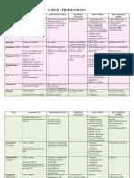 Drugs I3-1 (Emmeline).pdf