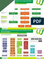 Mobilité Montréal - Plan Continuité - Organigramme