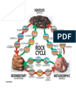 The Rock Cycle October 1st