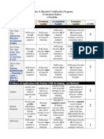 lewis e-protfolio sel-evaluation-certification rubric