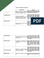 Panel de Capacidades y Destrezas