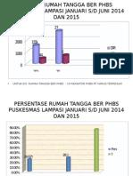 Grafik Ukbm Lampasi 2015
