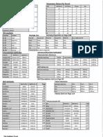 Dark Heresy 2nd Edition Reference Sheet (1)