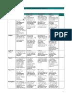 Portfolio Sample Rubric 2.doc