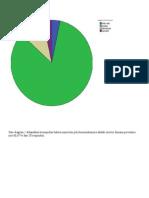 Diagram Pie Pola Komunikasi