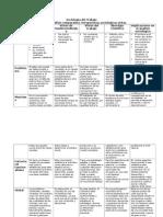 Matriz de Análisis Comparativo de Perspectivas Sociológicas Vistas
