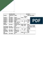 Periodificación Comparativa Entre Las Areas Nucleares