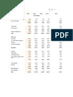 Hindalco Balance Sheet