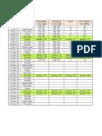 SAP Check List