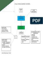 Cap. 11g2_CT1_Sistema de Alimentação - Mapa Mental Completo