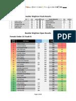 Blokfest Brighton Full Results 2015