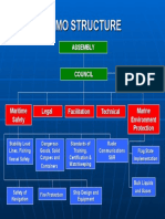 IMO Structure