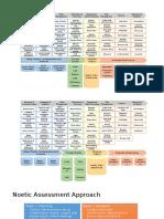Noetic Financial Processing Platform View