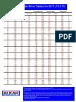 Sodium Chloride Brine Tables for 60F