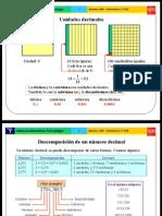 Números decimales y Porcentaje