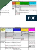 Tabela Conjunções_Fonte a Gramática_Fernando Pestana - 1ª Edição_16 Dezembro 2015