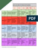 Características-principales-y-ejes-de-análisis-de-las-distintas-teorías-del-aprendizaje.pdf