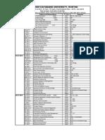 Theory Date Sheet of B.tech. (New Scheme) 7th Sem Dec, 2015