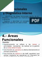 Áreas Funcionales