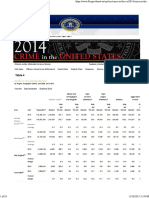 FBI Crime Rate Data