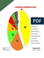 Cooperativas de Cacao Alto Huallaga 2014.pdf