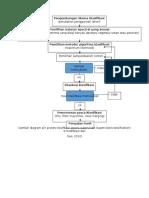 Diagram Alir Klasifikasi Supervised