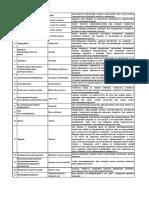 Приложение 8. Таблица Терминов