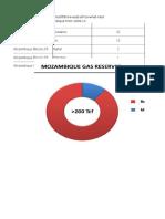 Mozambique Wells Data