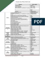 Finacle Menu Options List Circulate Ver1.8