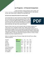 Intensive Summer Programs – A Financial Comparison