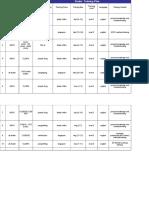 Dealer Training Plan -LGAP 2015-Aungyi