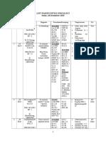 List Pasien Divisi Onkologi 28 Des 2015