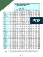 National Instant Criminal Background Check System State Stats 1998-2015