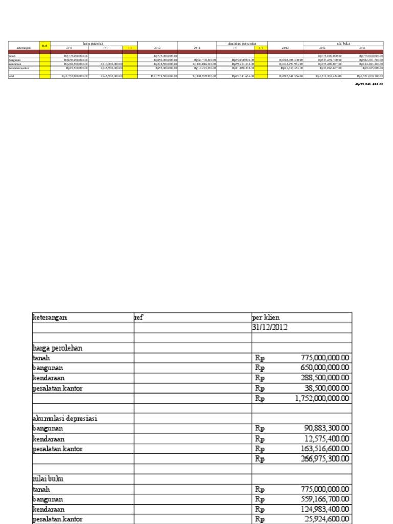 Kunci jawaban praktikum audit edisi 3 modul 2
