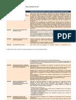 Annexe Résumant les Dispositions Principales Des ISA